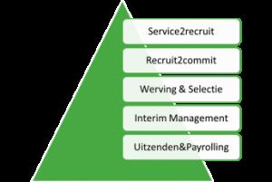 greenpeoplerecruitment